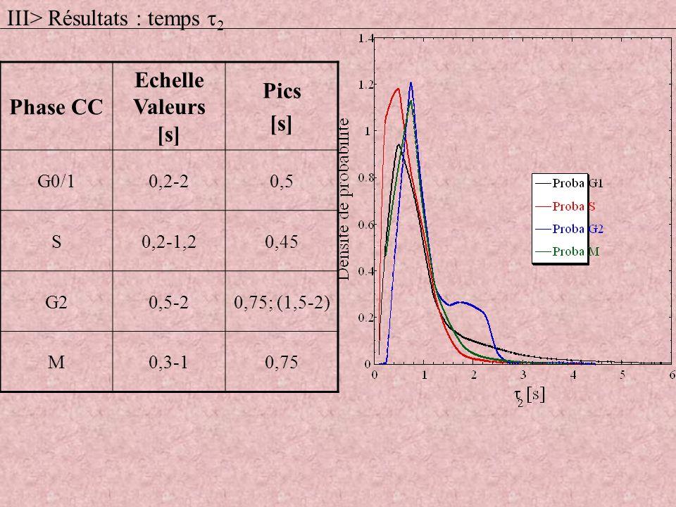 Phase CC Echelle Valeurs [s] Pics [s] G0/10,2-20,5 S0,2-1,20,45 G20,5-20,75; (1,5-2) M0,3-10,75 III> Résultats : temps 2