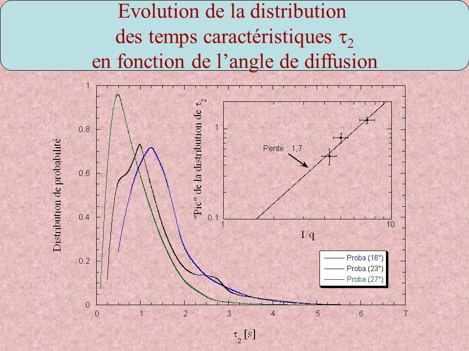 Evolution de la distribution des temps caractéristiques en fonction de langle de diffusion