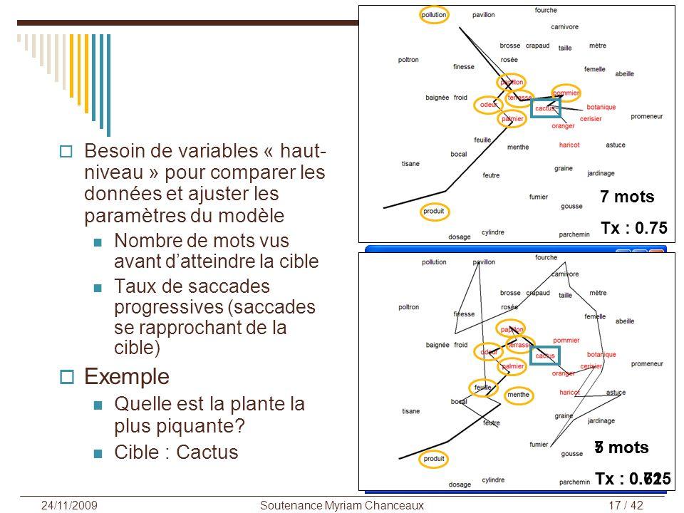 Soutenance Myriam Chanceaux17 / 42 24/11/2009 Besoin de variables « haut- niveau » pour comparer les données et ajuster les paramètres du modèle Nombr