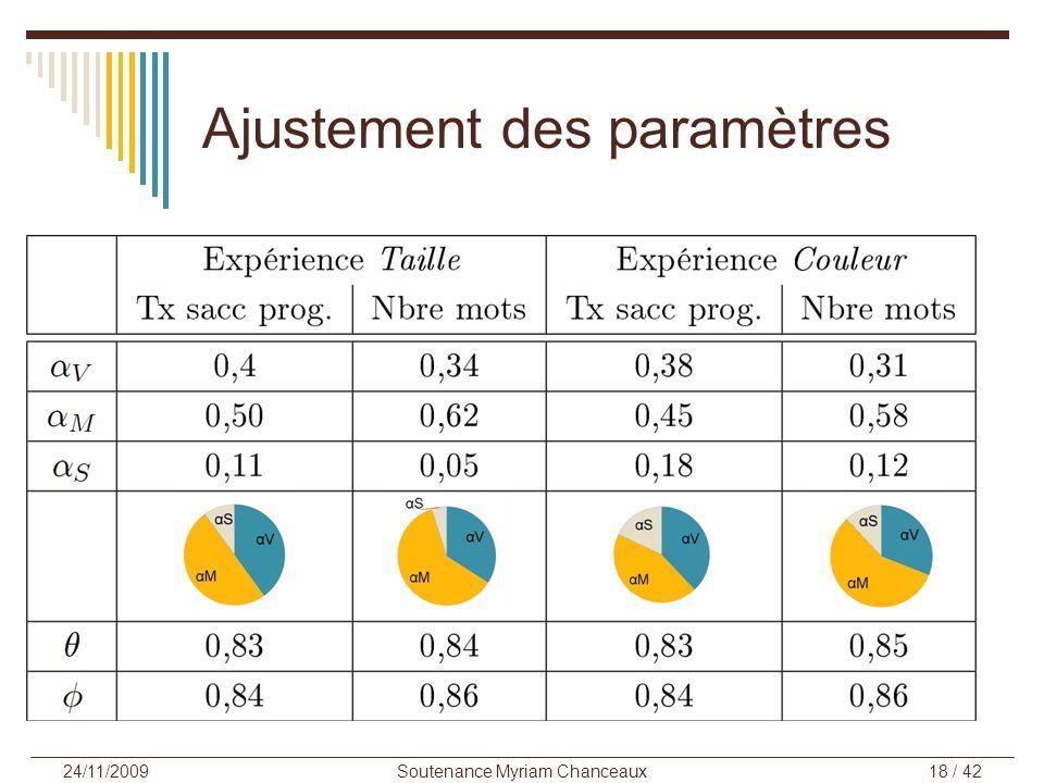 Soutenance Myriam Chanceaux18 / 42 24/11/2009 Ajustement des paramètres Pondération des processus α V (visuel), α M (mémoire) et α S (sémantique) tels