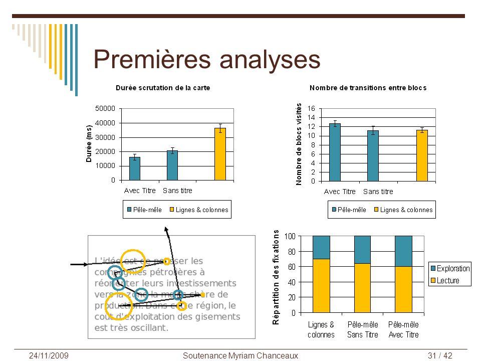 Premières analyses Soutenance Myriam Chanceaux31 / 42 24/11/2009