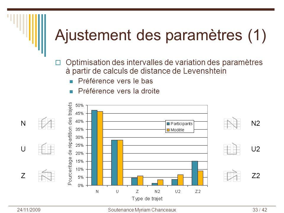 Soutenance Myriam Chanceaux33 / 42 24/11/2009 Optimisation des intervalles de variation des paramètres à partir de calculs de distance de Levenshtein