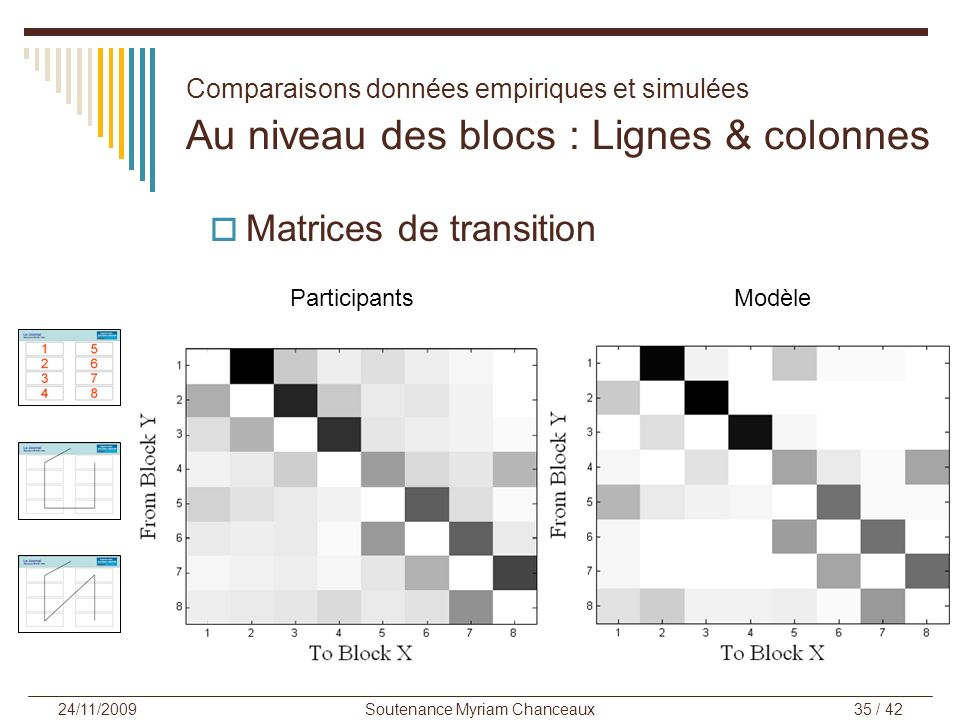 Soutenance Myriam Chanceaux35 / 42 24/11/2009 Matrices de transition ParticipantsModèle Comparaisons données empiriques et simulées Au niveau des blocs : Lignes & colonnes