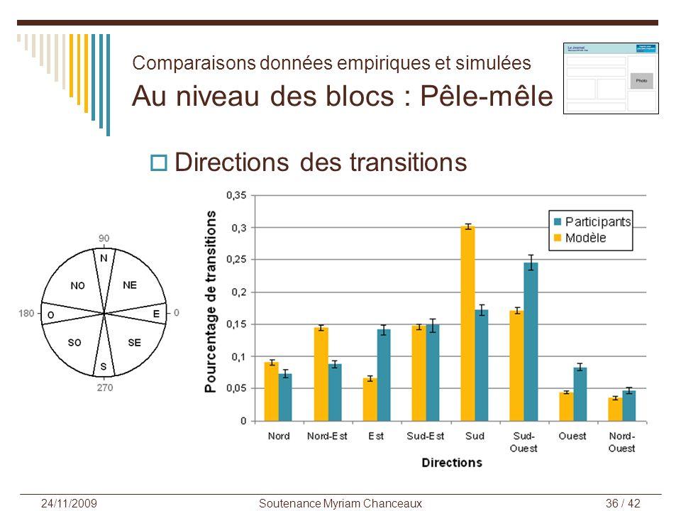 Soutenance Myriam Chanceaux36 / 42 24/11/2009 Comparaisons données empiriques et simulées Au niveau des blocs : Pêle-mêle Directions des transitions