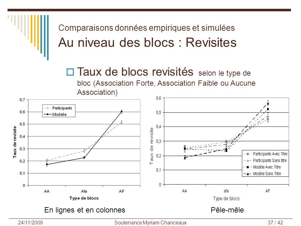 Soutenance Myriam Chanceaux37 / 42 24/11/2009 En lignes et en colonnesPêle-mêle Comparaisons données empiriques et simulées Au niveau des blocs : Revi