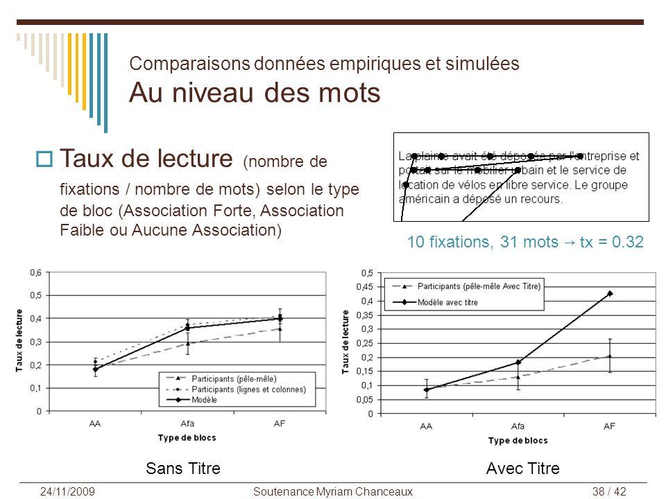 Soutenance Myriam Chanceaux38 / 42 24/11/2009 Sans Titre Avec Titre 10 fixations, 31 mots tx = 0.32 Comparaisons données empiriques et simulées Au niv
