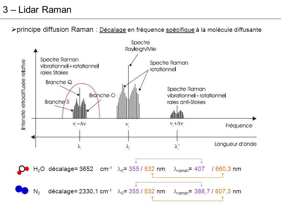 3 – Lidar Raman principe diffusion Raman : Décalage en fréquence spécifique à la molécule diffusante H 2 O décalage= 3652 cm -1 0 = 355 / 532 nm raman