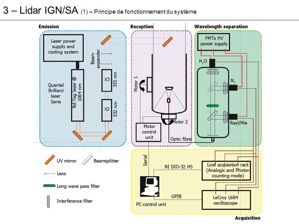 3 – Lidar IGN/SA (1) – Principe de fonctionnement du système