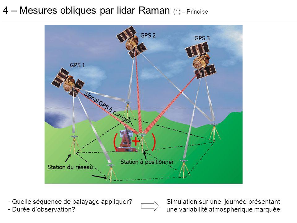 4 – Mesures obliques par lidar Raman (1) – Principe GPS 1 Station à positionner Station du réseau GPS 2 GPS 3 Signal GPS à corriger - Quelle séquence