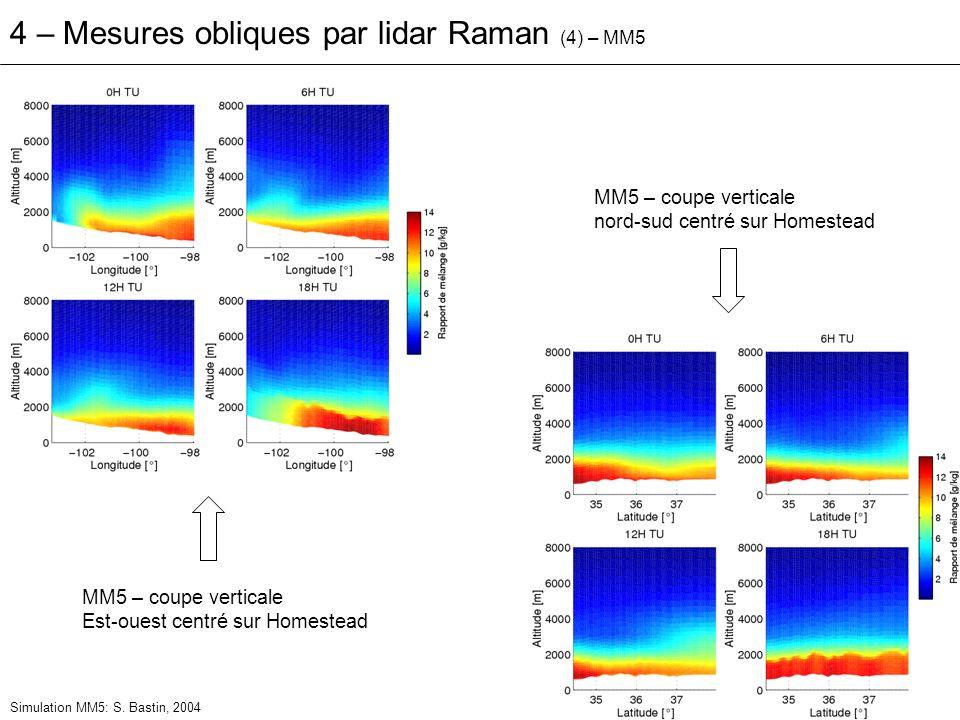 4 – Mesures obliques par lidar Raman (4) – MM5 MM5 – coupe verticale Est-ouest centré sur Homestead MM5 – coupe verticale nord-sud centré sur Homestea