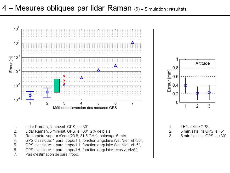 4 – Mesures obliques par lidar Raman (6) – Simulation : résultats 1.Lidar Raman, 5 min/sat. GPS, el>30°, 2.Lidar Raman, 5 min/sat. GPS, el>30°, 2% de