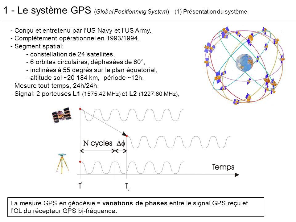 1 - Le système GPS (Global Positionning System) – (1) Présentation du système - Conçu et entretenu par lUS Navy et lUS Army. - Complètement opérationn