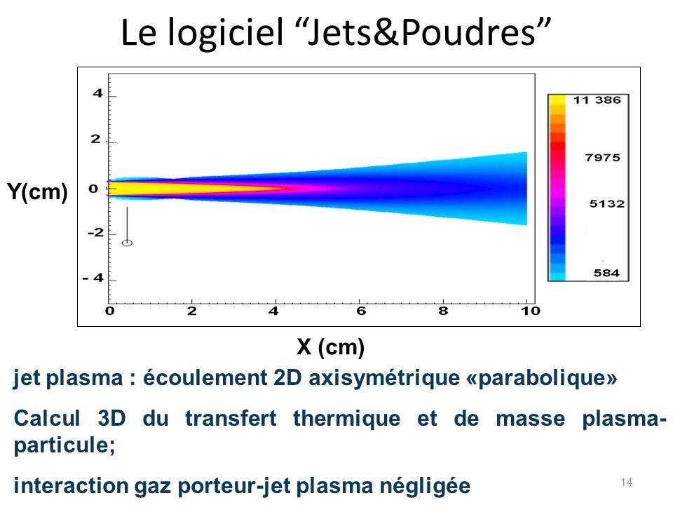 Le logiciel Jets&Poudres jet plasma : écoulement 2D axisymétrique «parabolique» Calcul 3D du transfert thermique et de masse plasma- particule; intera