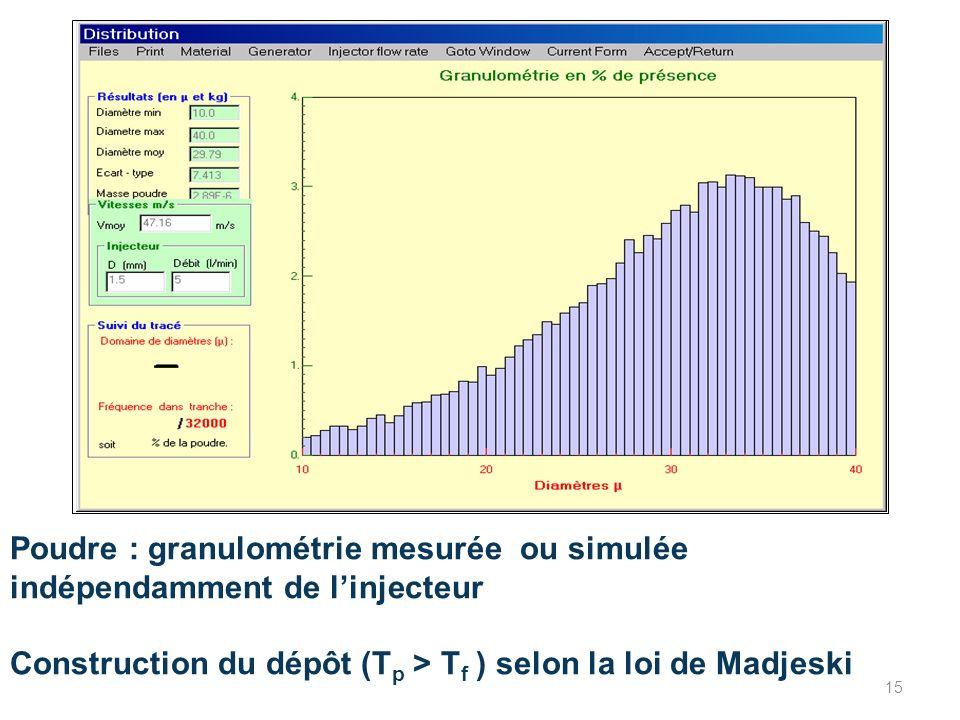 Poudre : granulométrie mesurée ou simulée indépendamment de linjecteur Construction du dépôt (T p > T f ) selon la loi de Madjeski 15