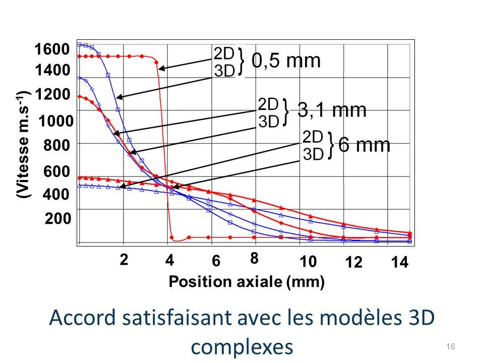 Accord satisfaisant avec les modèles 3D complexes Position axiale (mm) (Vitesse m.s -1 ) 200 4 6 8 10 1214 2 400 600 800 1000 1200 1400 1600 16