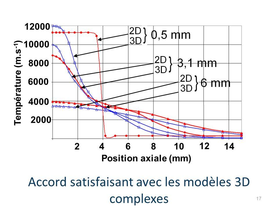 Position axiale (mm) Température (m.s -1 ) 2000 46810 12 142 8000 6000 10000 12000 4000 Accord satisfaisant avec les modèles 3D complexes 17