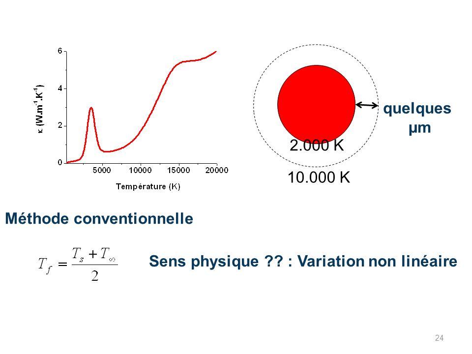 2.000 K 10.000 K Méthode conventionnelle quelques µm Sens physique ?? : Variation non linéaire 24