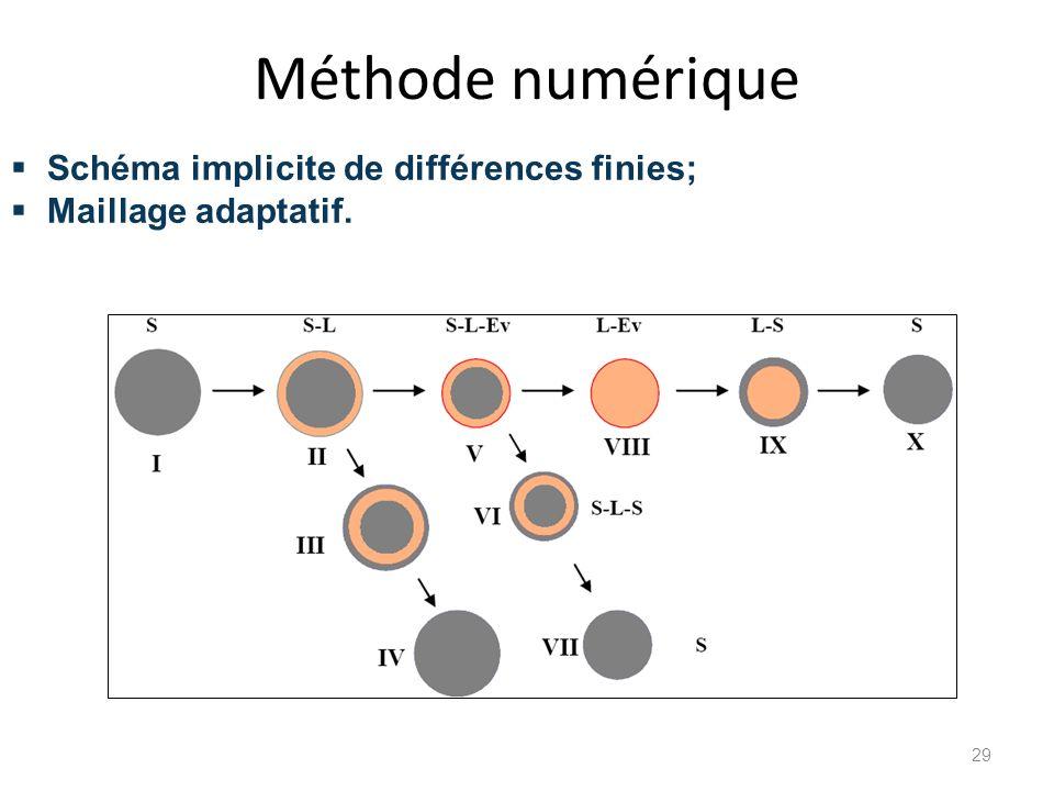 Méthode numérique Schéma implicite de différences finies; Maillage adaptatif. 29