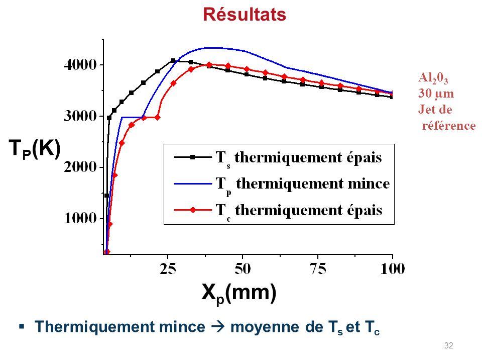 Résultats Thermiquement mince moyenne de T s et T c T P (K) X p (mm) Al 2 0 3 30 µm Jet de référence 32