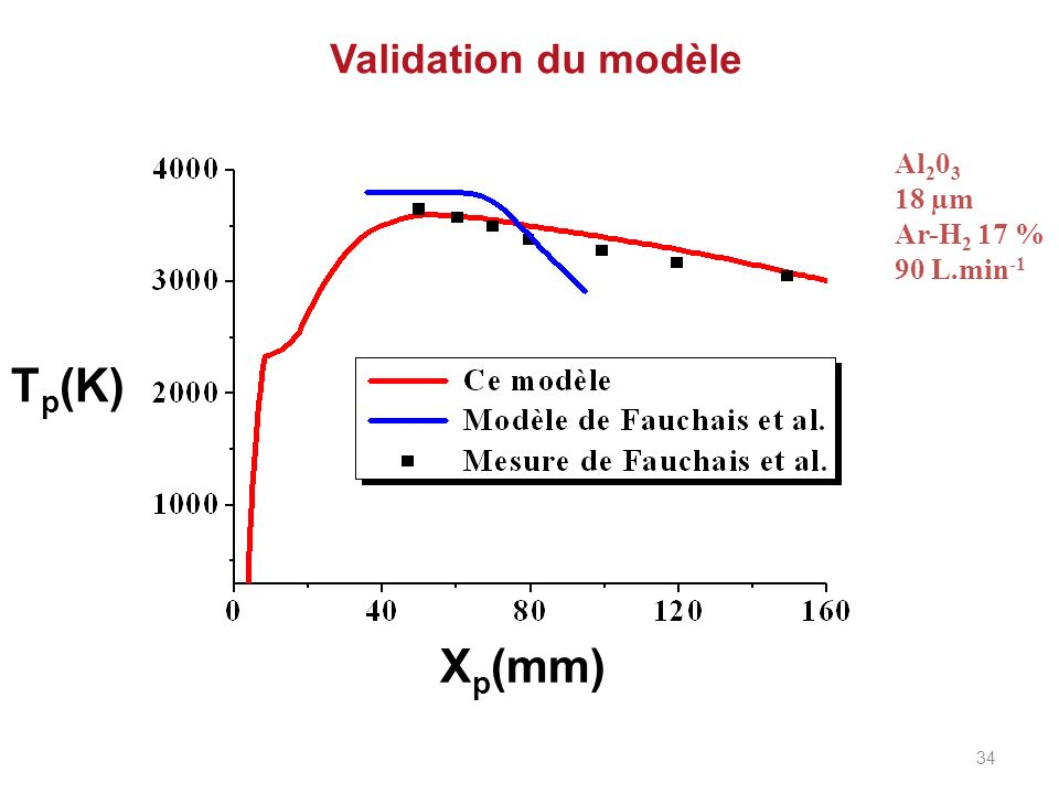 Validation du modèle Al 2 0 3 18 µm Ar-H 2 17 % 90 L.min -1 X p (mm) T p (K) 34