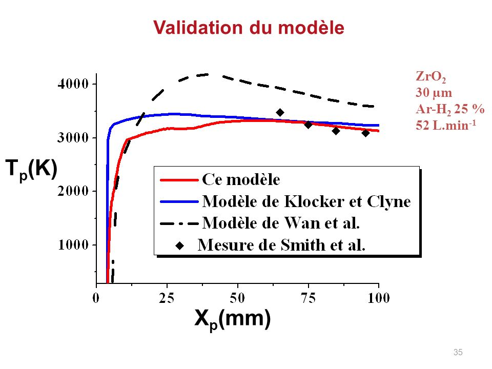Validation du modèle ZrO 2 30 µm Ar-H 2 25 % 52 L.min -1 X p (mm) T p (K) 35