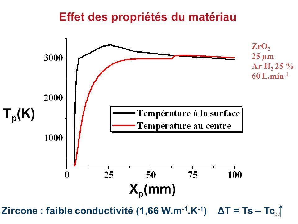 Effet des propriétés du matériau Zircone : faible conductivité (1,66 W.m -1.K -1 ) ΔT = Ts – Tc X p (mm) T p (K) ZrO 2 25 µm Ar-H 2 25 % 60 L.min -1 3