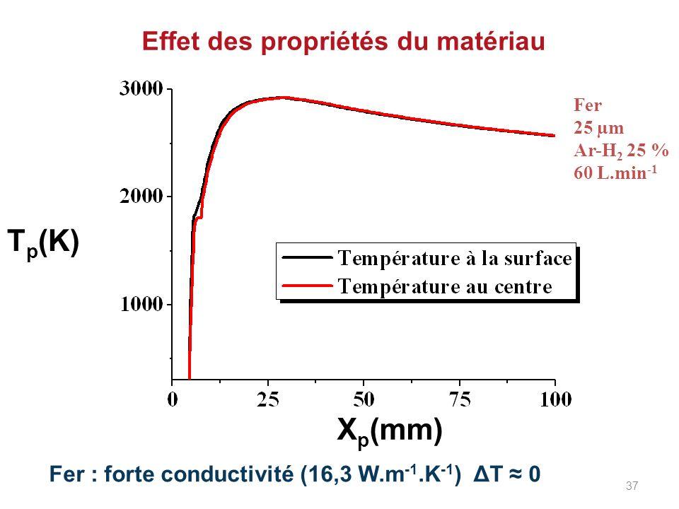 Effet des propriétés du matériau Fer : forte conductivité (16,3 W.m -1.K -1 ) ΔT 0 X p (mm) T p (K) Fer 25 µm Ar-H 2 25 % 60 L.min -1 37