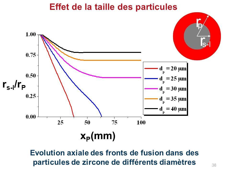 Effet de la taille des particules Evolution axiale des fronts de fusion dans des particules de zircone de différents diamètres x P (mm) r s-l /r P 38