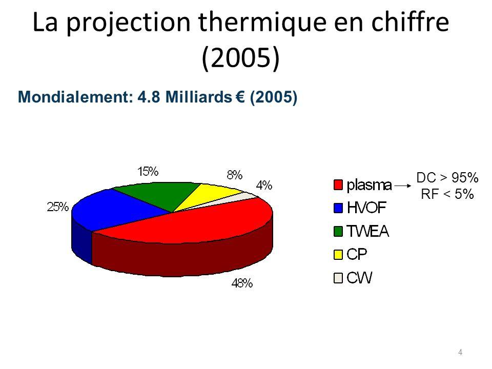 Principe de la projection plasma Anode Cathode Gaz plasmagène Courant darc Anode Cathode Substrat Dépôt Jet Plasma Dard Injecteur de poudre -Températures du plasma: 10000-12000 K - Vitesse maximale axiale: 1000-2000 ms -1 6 – 8 mm 10 8 – 10 10 Particules /sec 5