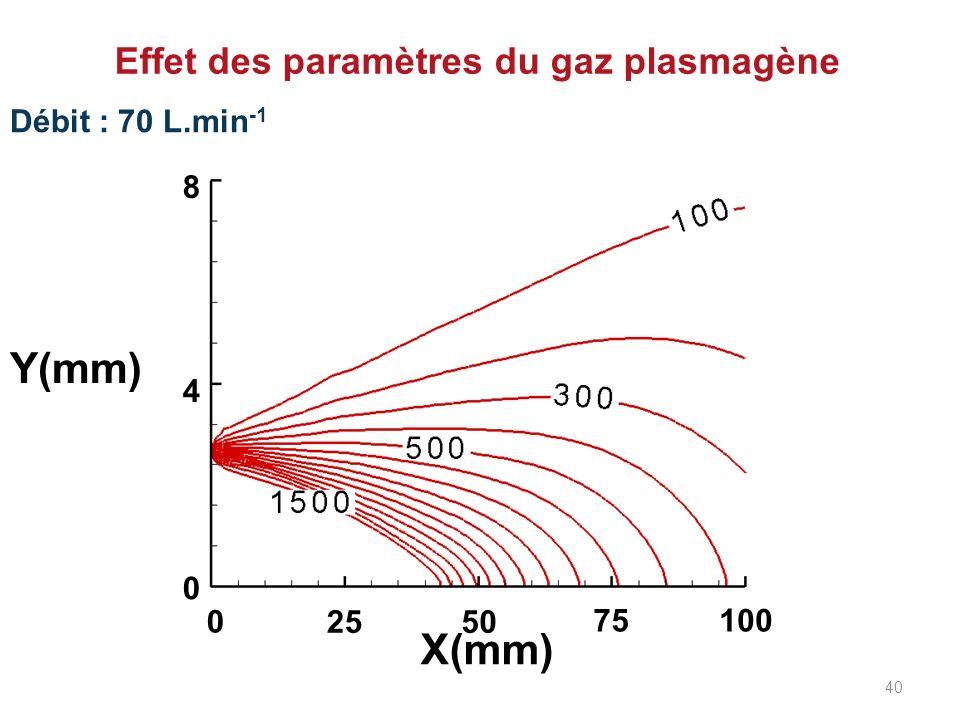 Débit : 70 L.min -1 Effet des paramètres du gaz plasmagène 0 2550 75100 0 4 8 X(mm) Y(mm) 40