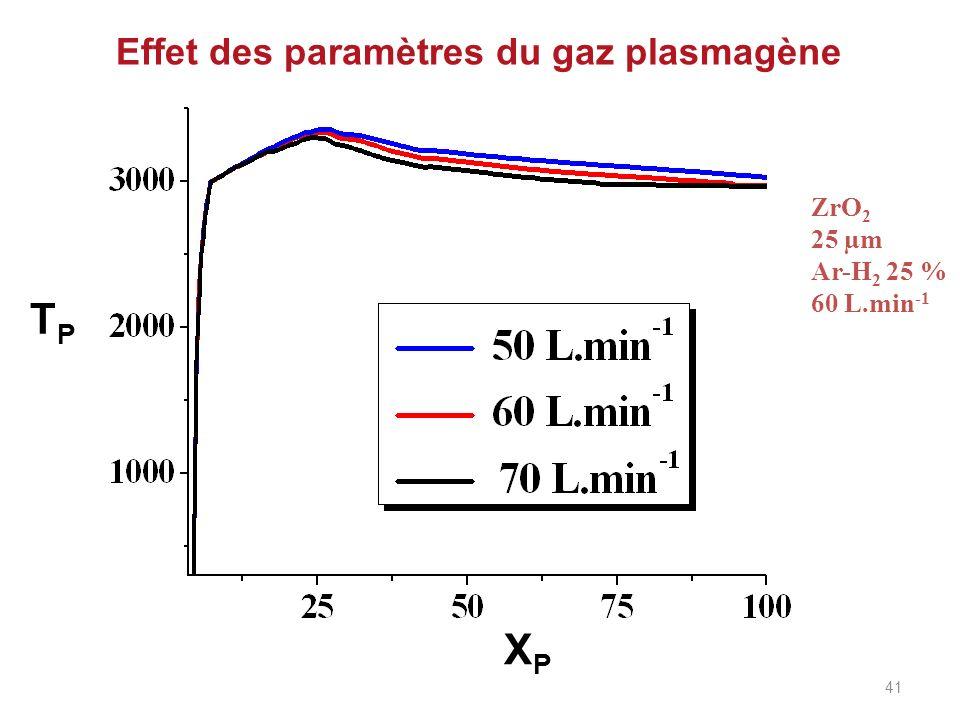 Effet des paramètres du gaz plasmagène TPTP XPXP ZrO 2 25 µm Ar-H 2 25 % 60 L.min -1 41