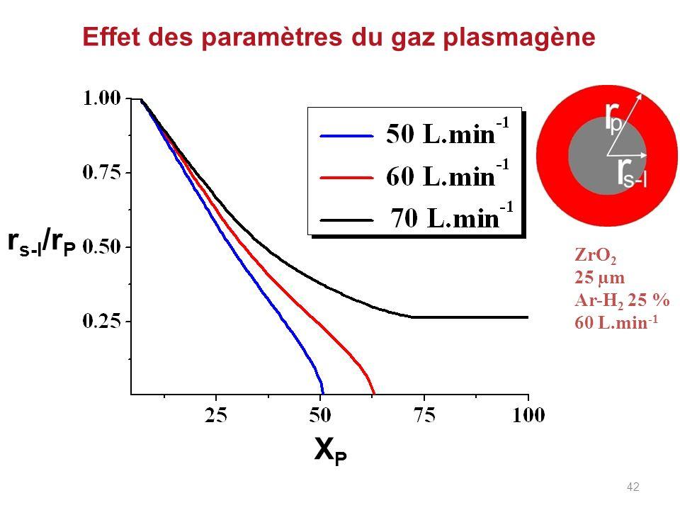 Effet des paramètres du gaz plasmagène r s-l /r P XPXP ZrO 2 25 µm Ar-H 2 25 % 60 L.min -1 42