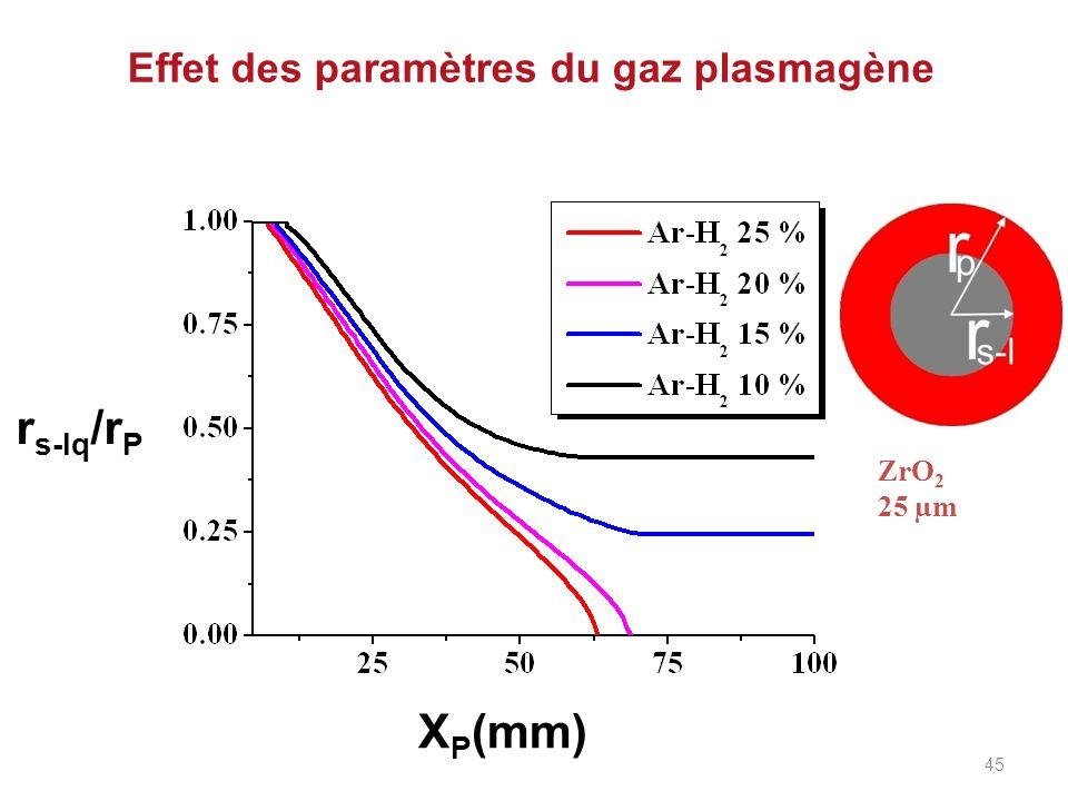 Effet des paramètres du gaz plasmagène r s-lq /r P X P (mm) ZrO 2 25 µm 45