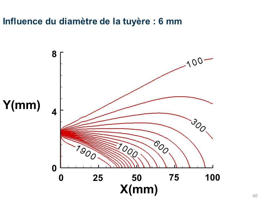 Influence du diamètre de la tuyère : 6 mm 0 2550 75100 0 4 8 X(mm) Y(mm) 46