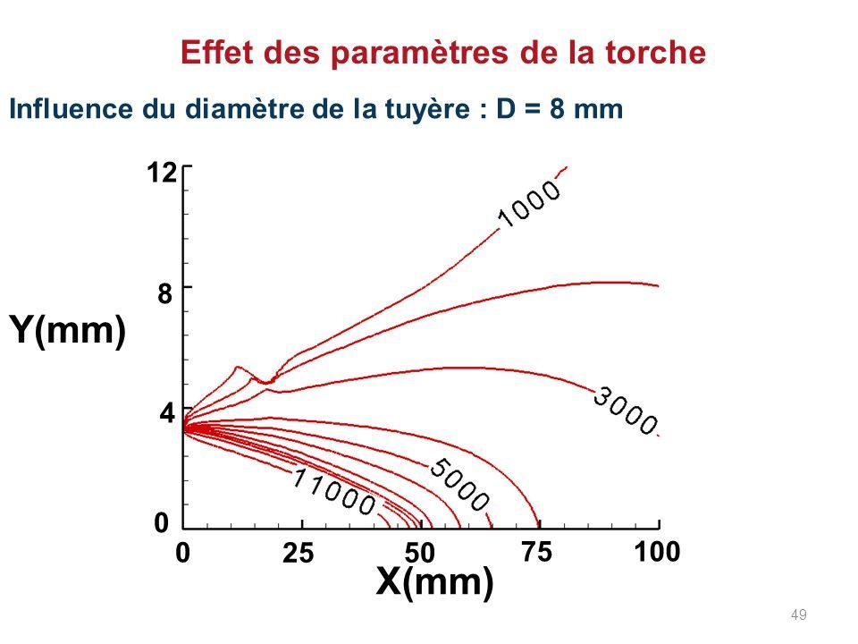 Effet des paramètres de la torche Influence du diamètre de la tuyère : D = 8 mm 0 2550 75100 0 8 12 4 X(mm) Y(mm) 49