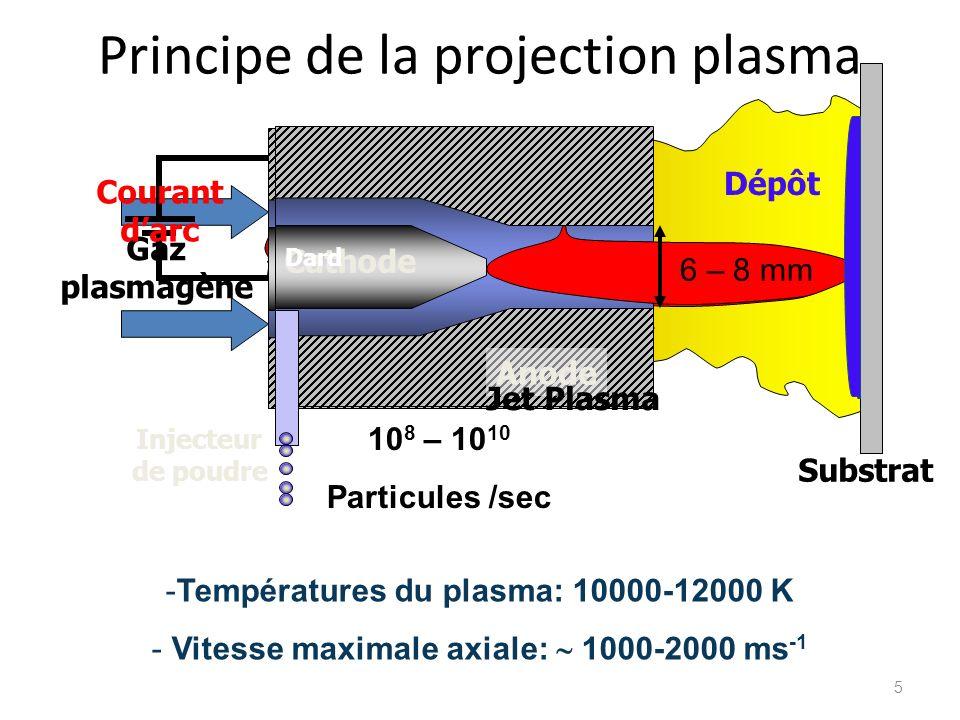 Principe de la projection plasma Anode Cathode Gaz plasmagène Courant darc Anode Cathode Substrat Dépôt Jet Plasma Dard Injecteur de poudre -Températu