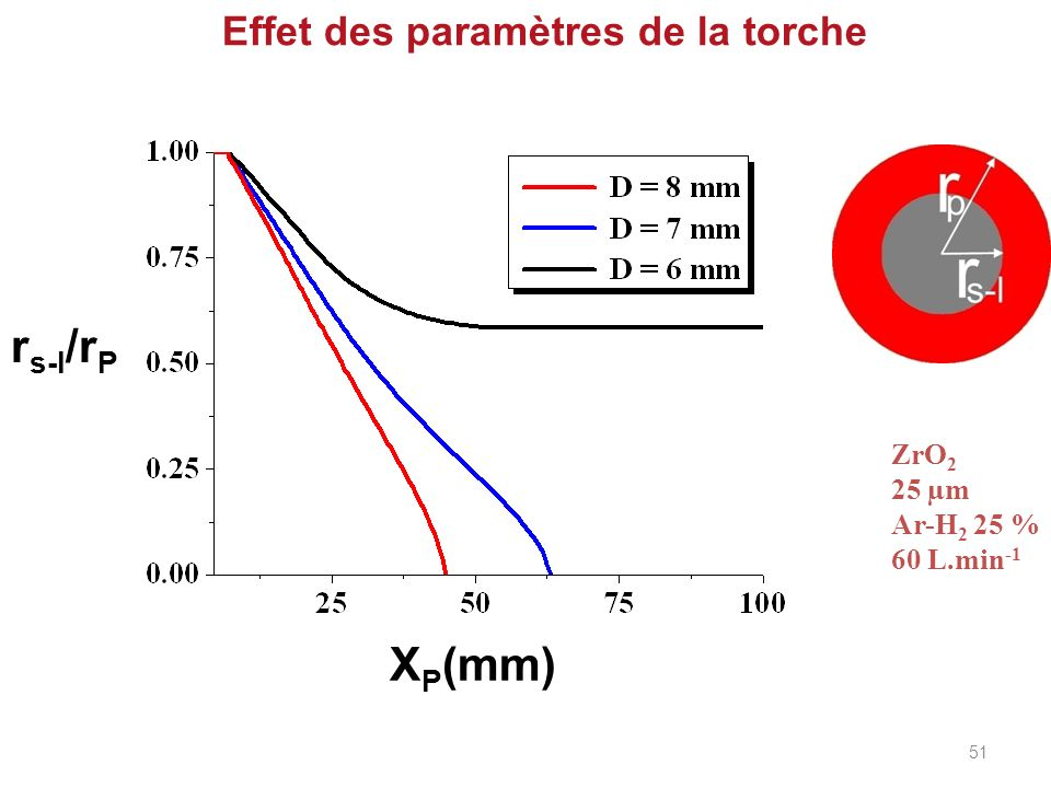 Effet des paramètres de la torche r s-l /r P X P (mm) ZrO 2 25 µm Ar-H 2 25 % 60 L.min -1 51