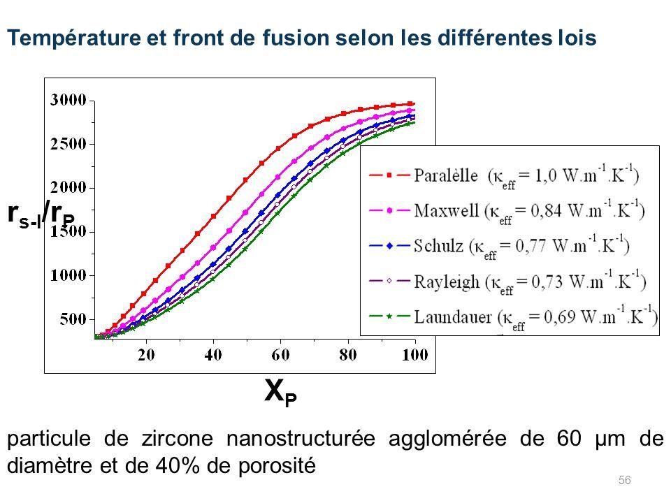 Température et front de fusion selon les différentes lois particule de zircone nanostructurée agglomérée de 60 µm de diamètre et de 40% de porosité r