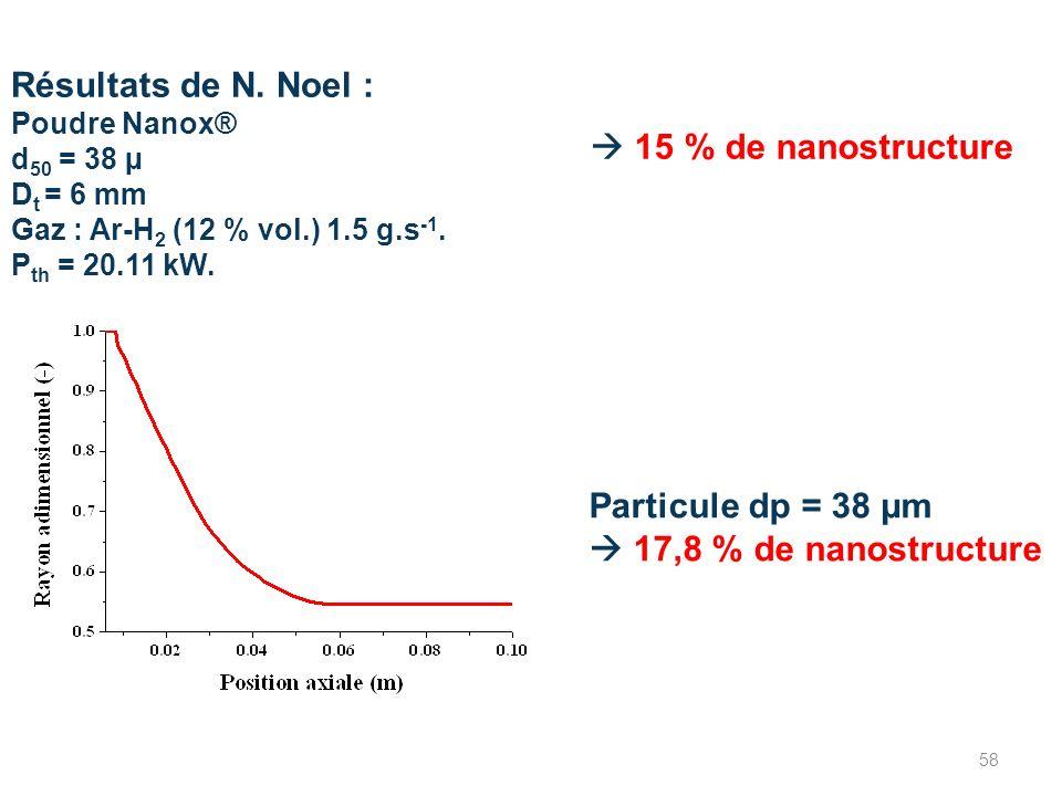 Résultats de N. Noel : Poudre Nanox® d 50 = 38 µ D t = 6 mm Gaz : Ar-H 2 (12 % vol.) 1.5 g.s -1. P th = 20.11 kW. 15 % de nanostructure Particule dp =
