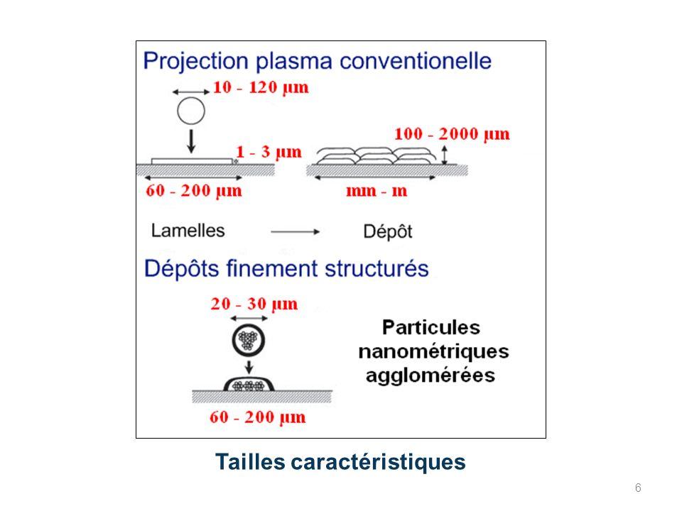 Température et front de fusion selon les différentes lois particule de zircone nanostructurée agglomérée de 60 µm de diamètre et de 40% de porosité r s-lq /r P XPXP 57