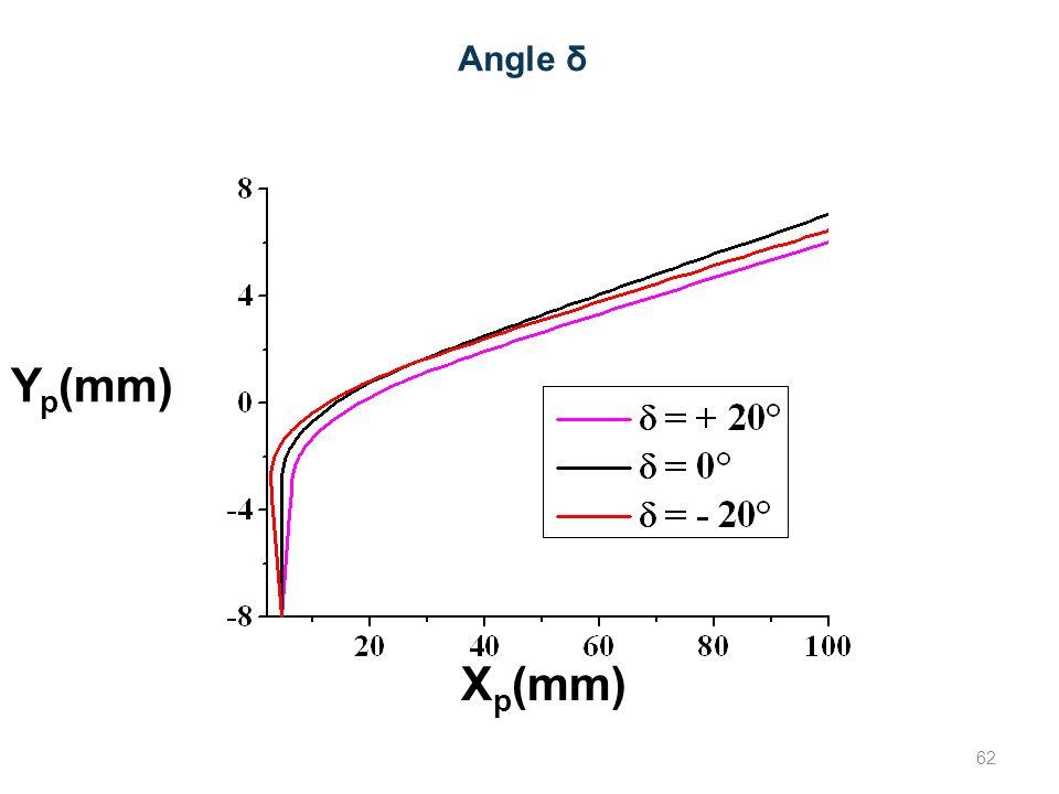 Angle δ X p (mm) Y p (mm) 62