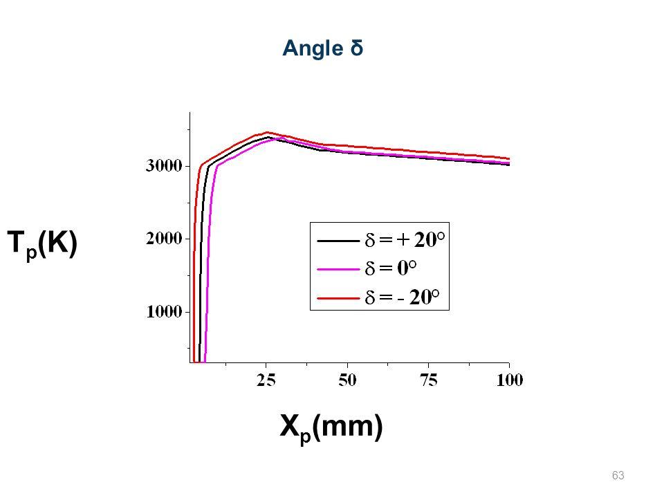 Angle δ X p (mm) T p (K) 63