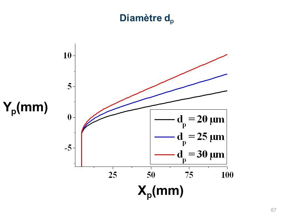 Diamètre d p X p (mm) Y p (mm) 67