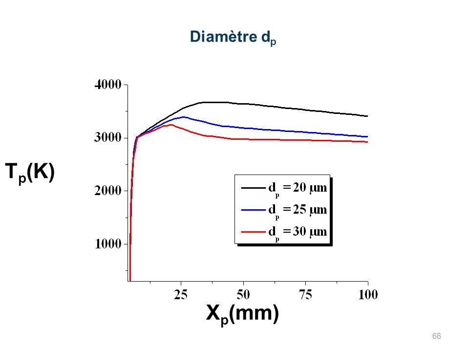 Diamètre d p X p (mm) T p (K) 68