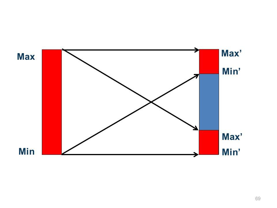 Max Min Max Min Max 69
