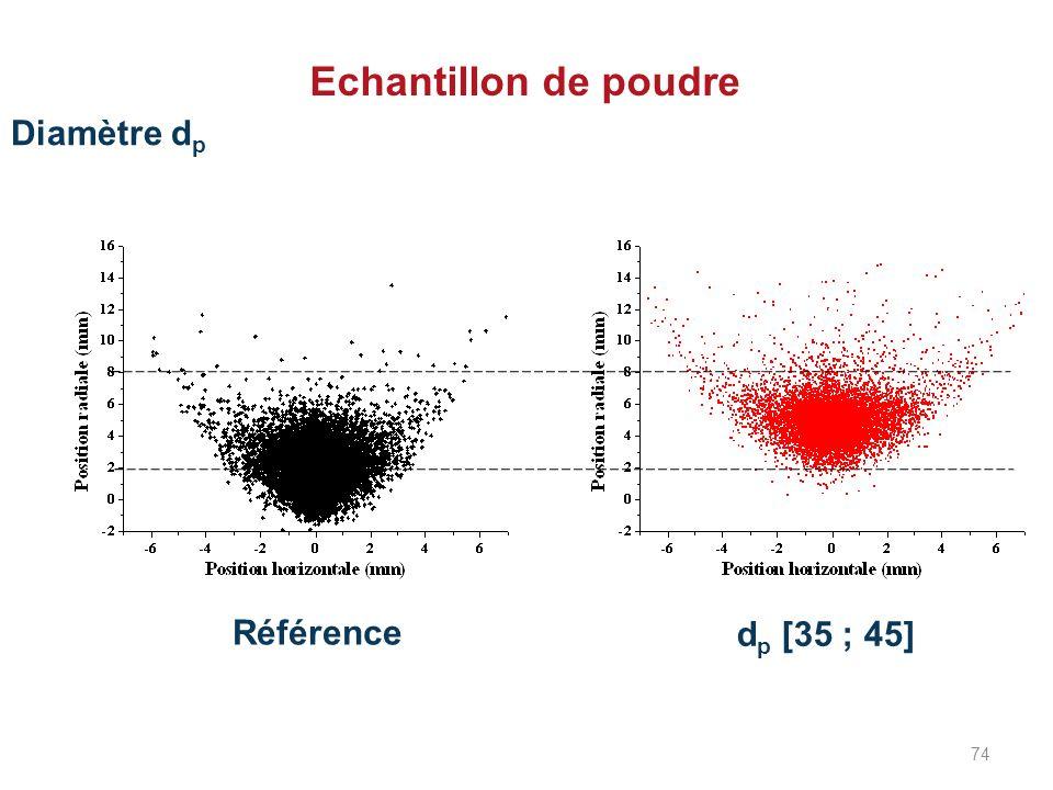 Diamètre d p Echantillon de poudre Référence d p [35 ; 45] 74