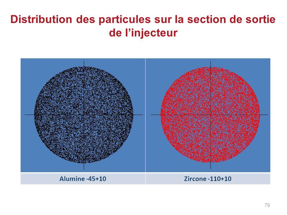 Distribution des particules sur la section de sortie de linjecteur Alumine -45+10Zircone -110+10 79
