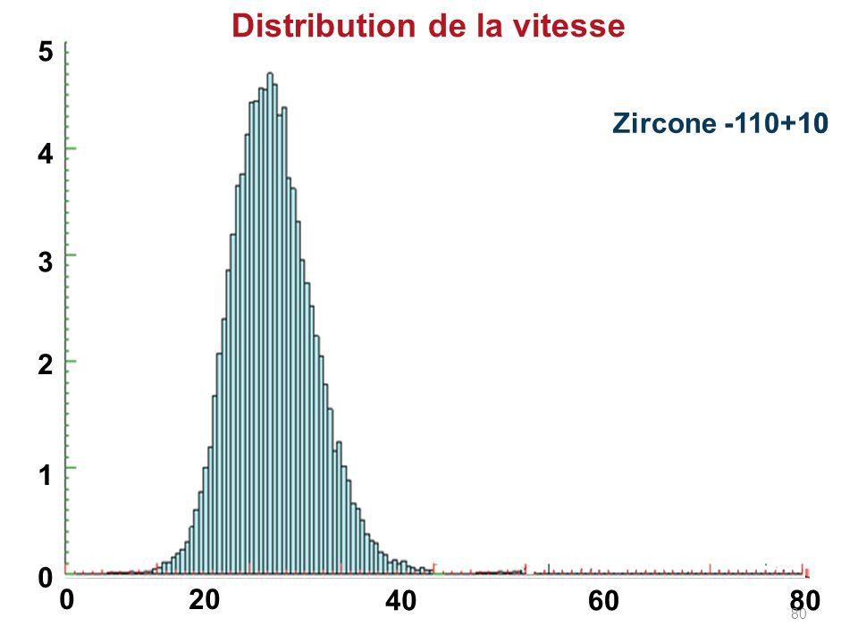 Alumine -45+10 Zircone -110+10 Distribution de la vitesse 0 0 1 2 3 4 5 20 406080