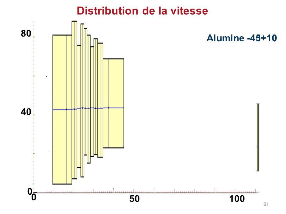 Zircone -110+10 Alumine -45+10 Distribution de la vitesse 0 0 50100 40 80 81