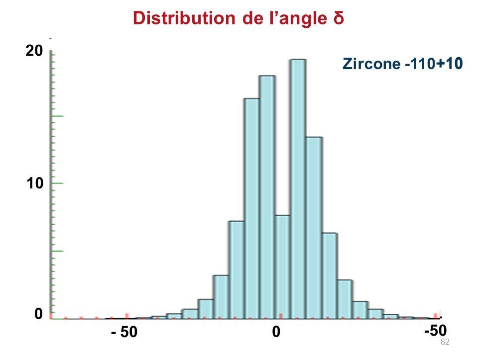 Alumine -45+10 Zircone -110+10 Distribution de langle δ - 50 0 10 20 0 -50 82